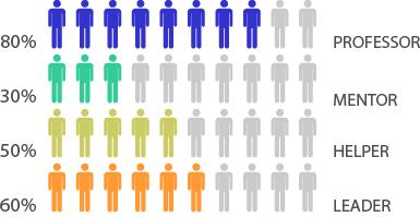 diagram statistics
